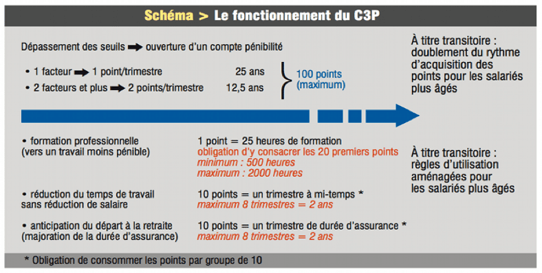 Le C3P en pratique