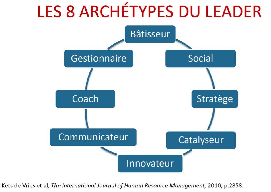 Archétype leader