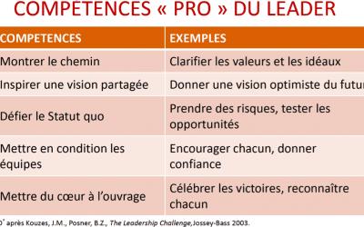 5 compétences de leader illustrées par 5 exemples