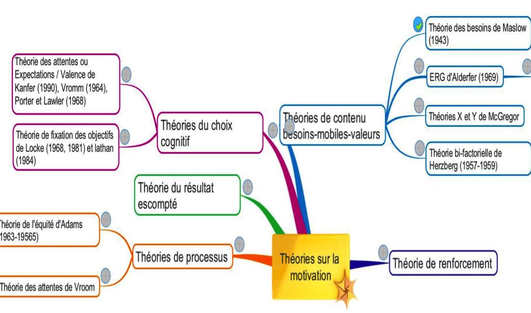 décoder les facteurs de motivation