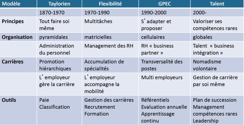 Les modèles de management des organisations au fil du temps…