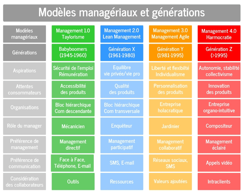 modele management inter generationnel