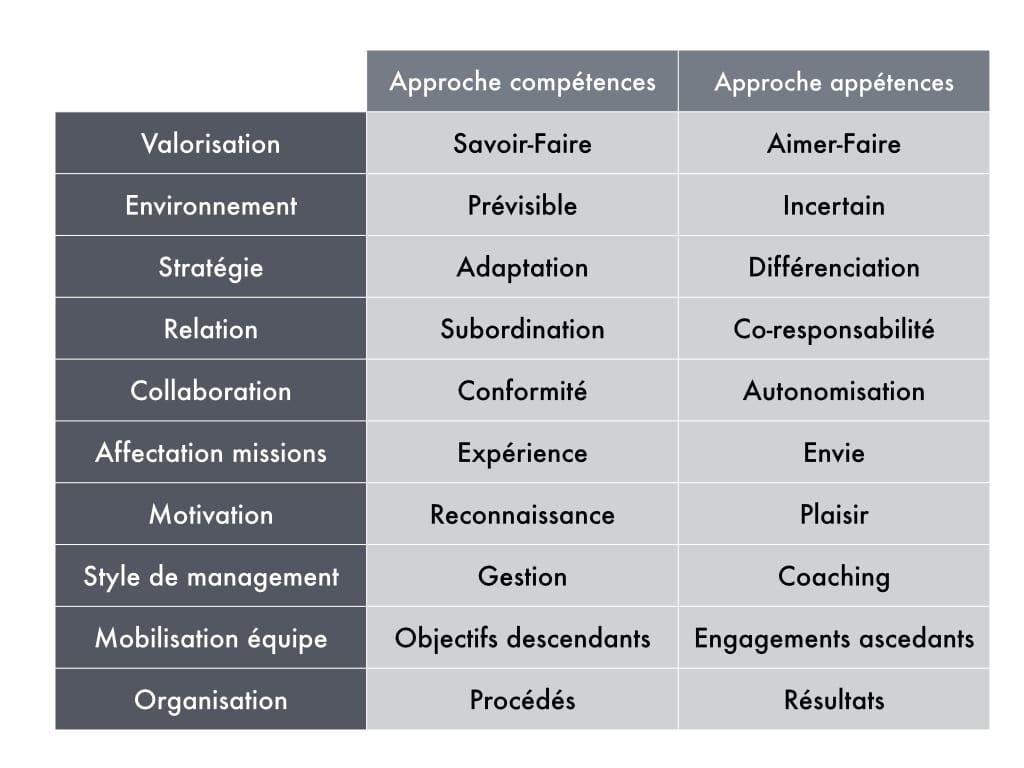 Approche compétences versus approche appétences ?