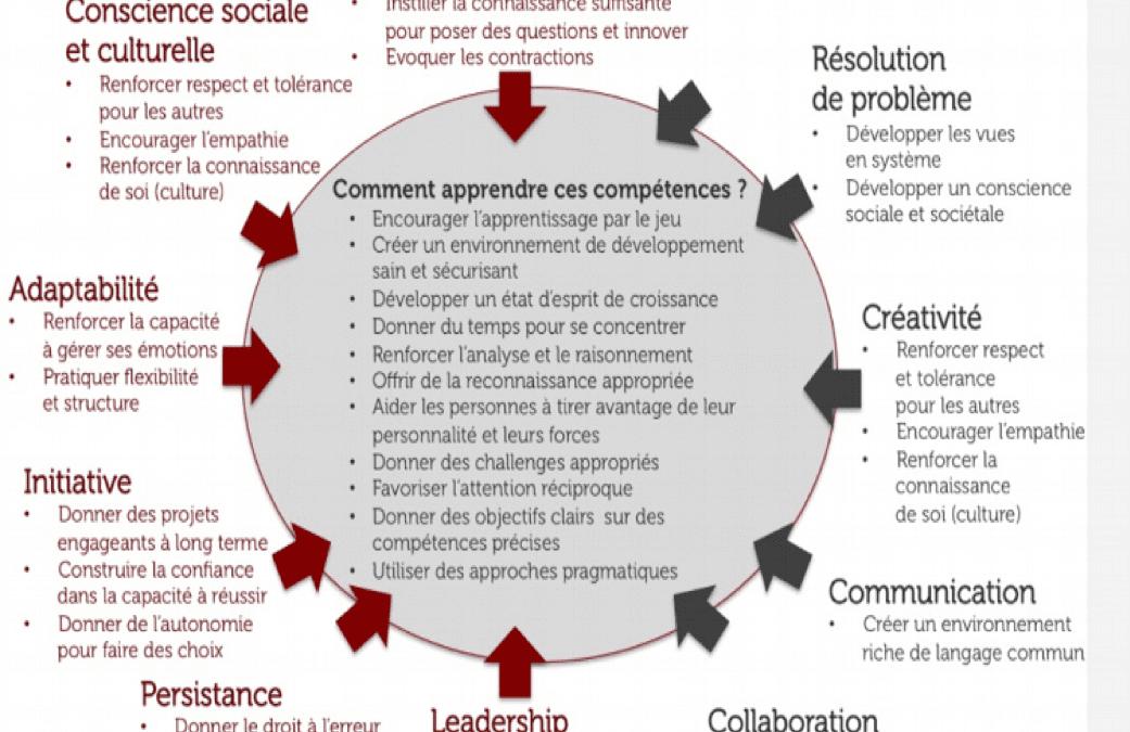 Compétences socio-émotionnelles : comment les cultiver ?