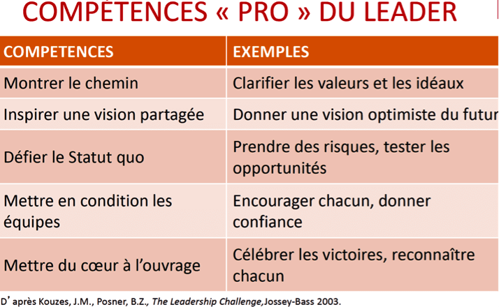 Les 5 compétences pour être un leader